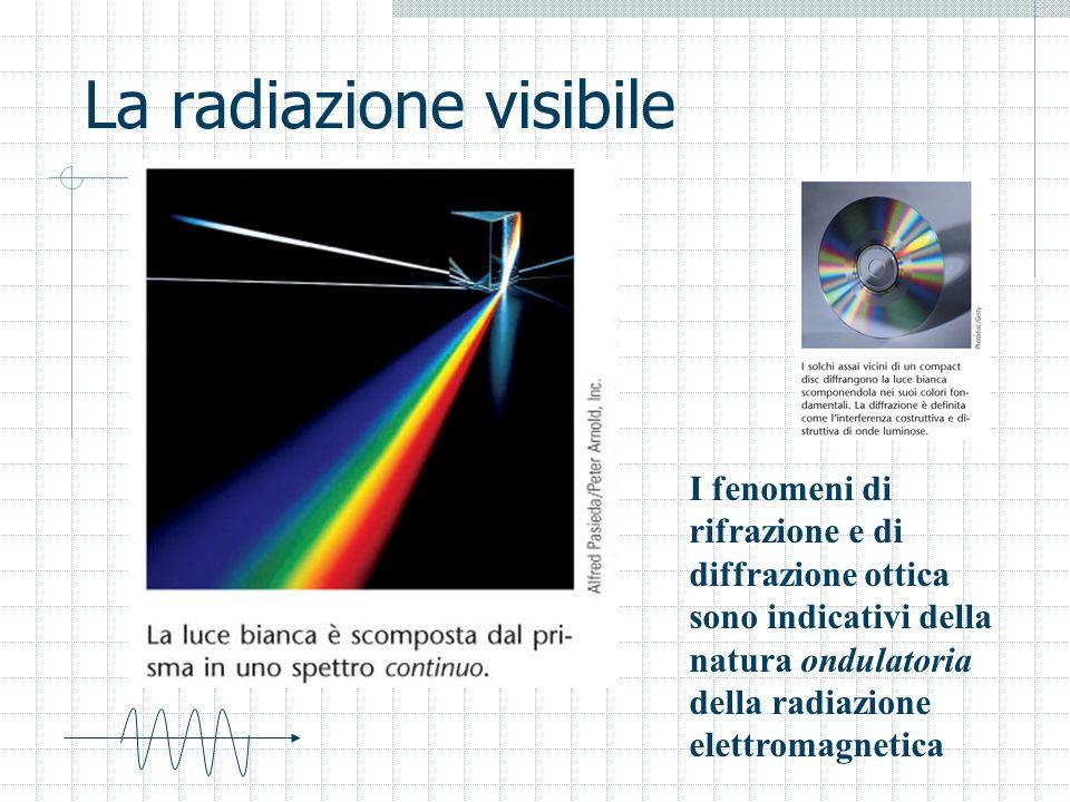 La radiazione visibile