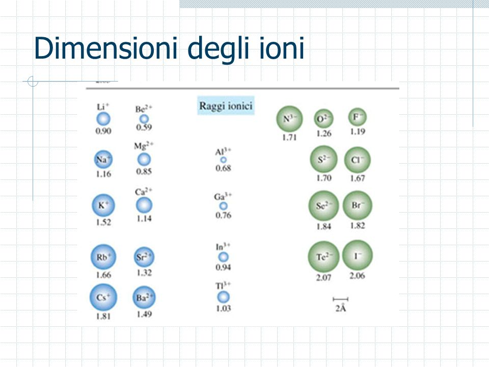 Dimensioni degli ioni