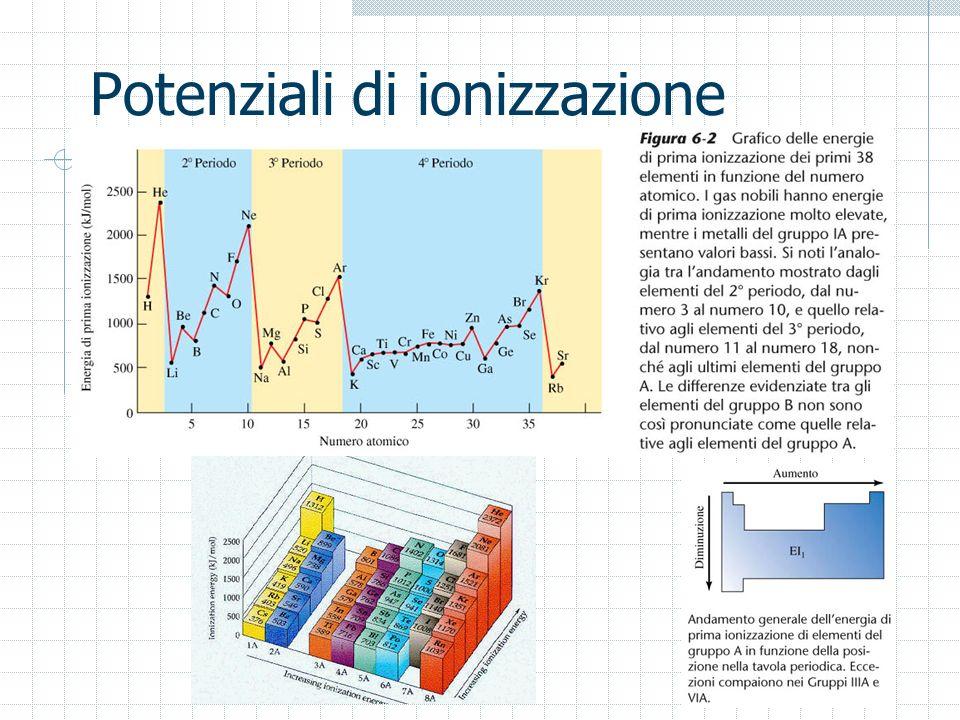 Potenziali di ionizzazione