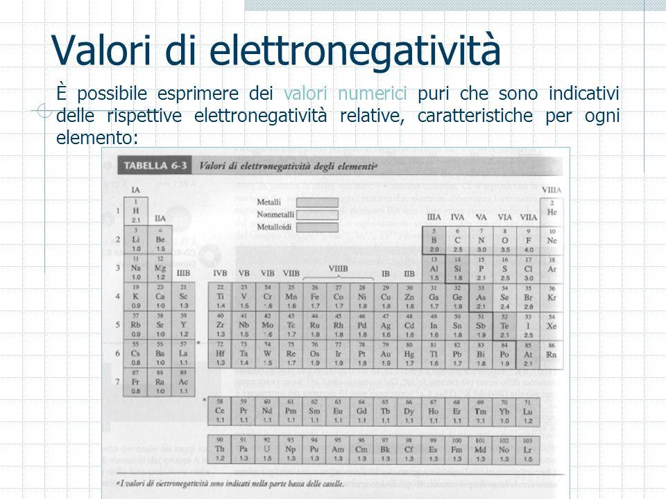 Valori di elettronegatività