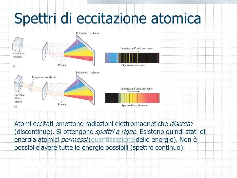 Spettri di eccitazione atomica