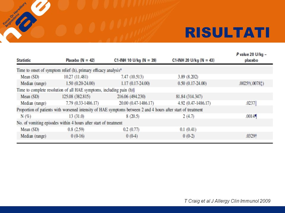 RISULTATI T Craig et al J Allergy Clin Immunol 2009