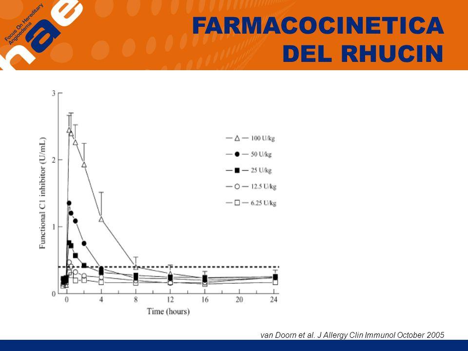 FARMACOCINETICA DEL RHUCIN