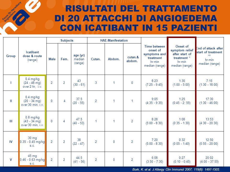 RISULTATI DEL TRATTAMENTO DI 20 ATTACCHI DI ANGIOEDEMA CON ICATIBANT IN 15 PAZIENTI