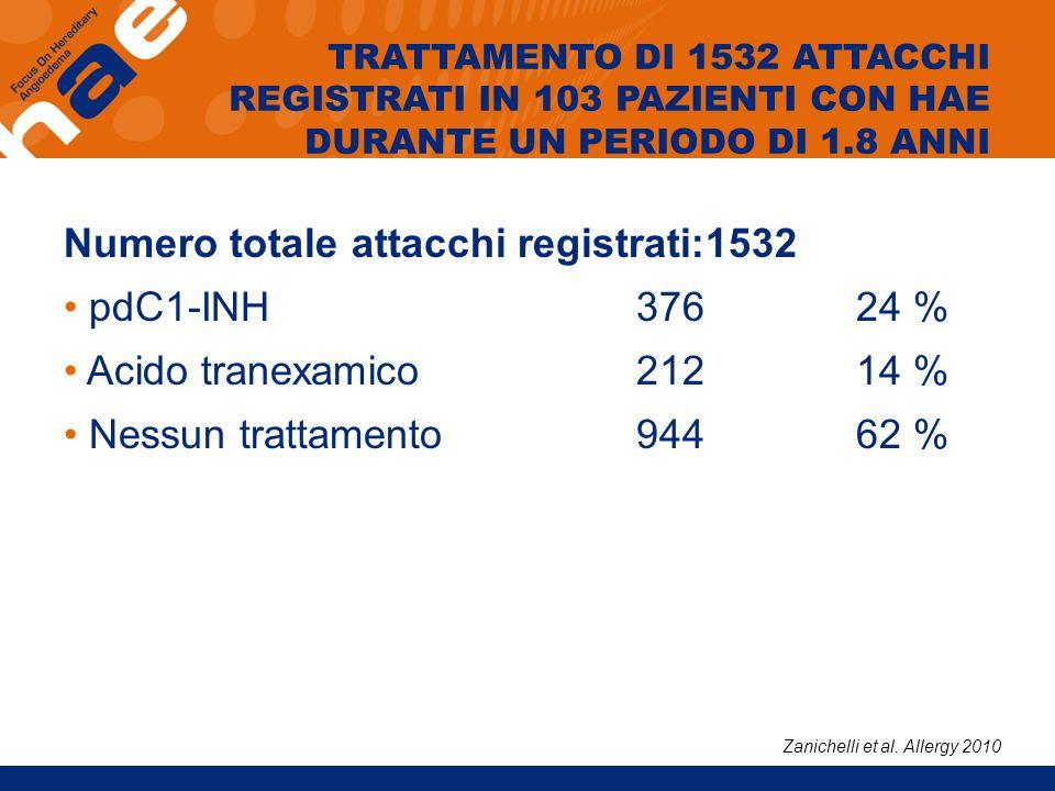 Numero totale attacchi registrati:1532 pdC1-INH 376 24 %
