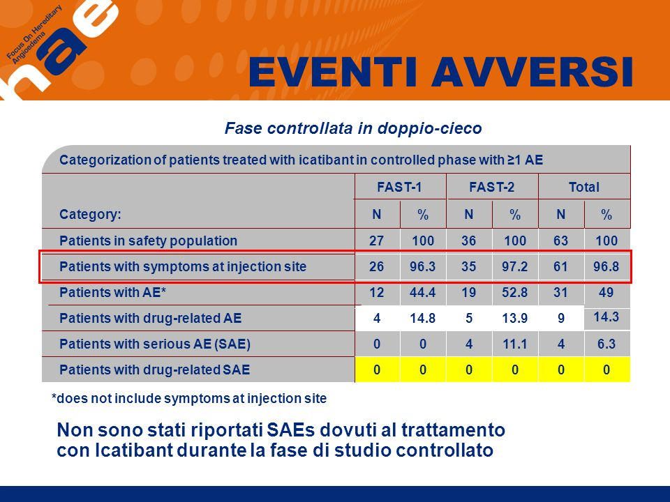 EVENTI AVVERSI Fase controllata in doppio-cieco. Categorization of patients treated with icatibant in controlled phase with ≥1 AE.