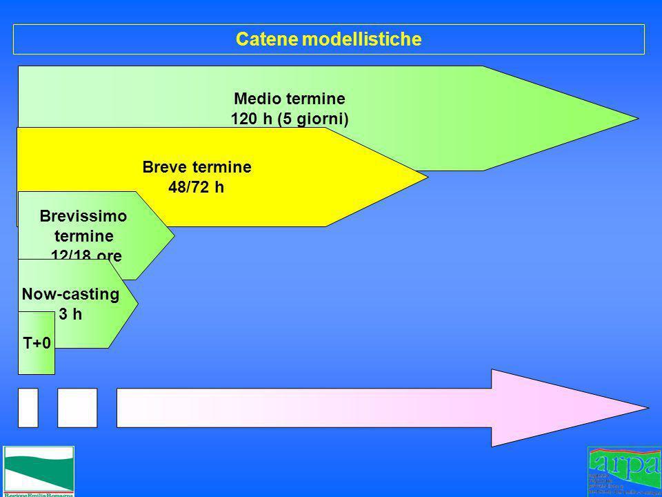 Catene modellistiche Medio termine 120 h (5 giorni) Breve termine