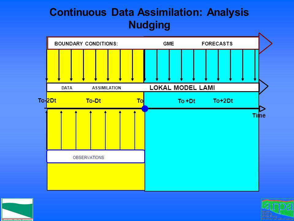 Continuous Data Assimilation: Analysis Nudging