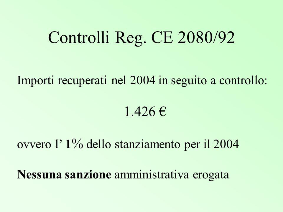 Controlli Reg. CE 2080/92 Importi recuperati nel 2004 in seguito a controllo: 1.426 € ovvero l' 1% dello stanziamento per il 2004.