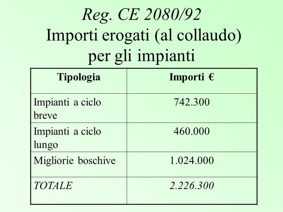 Reg. CE 2080/92 Importi erogati (al collaudo) per gli impianti