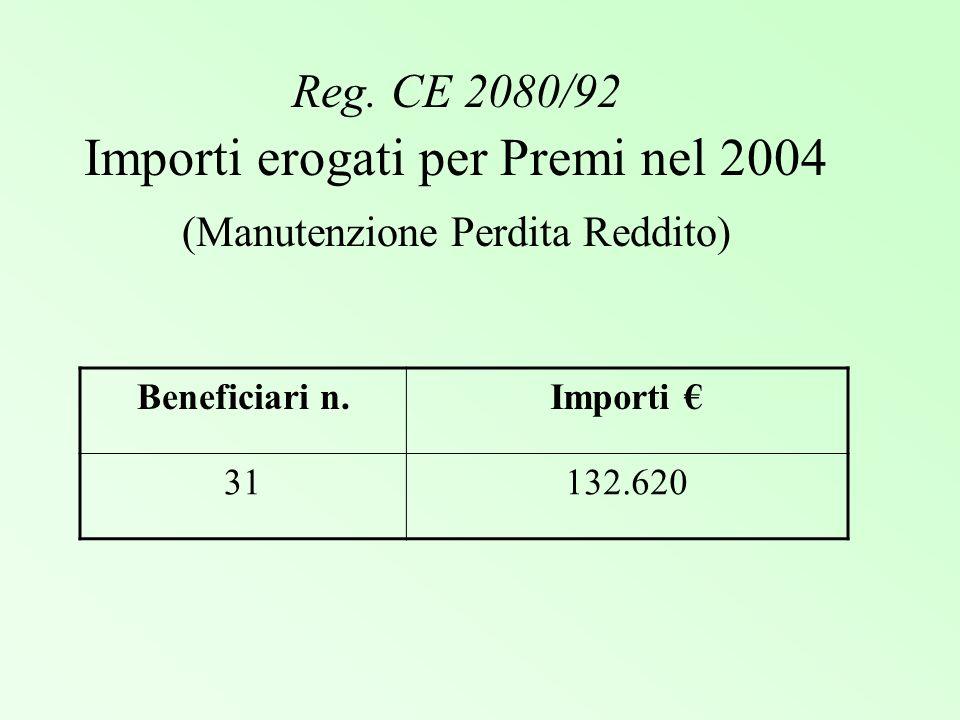 Reg. CE 2080/92 Importi erogati per Premi nel 2004 (Manutenzione Perdita Reddito)