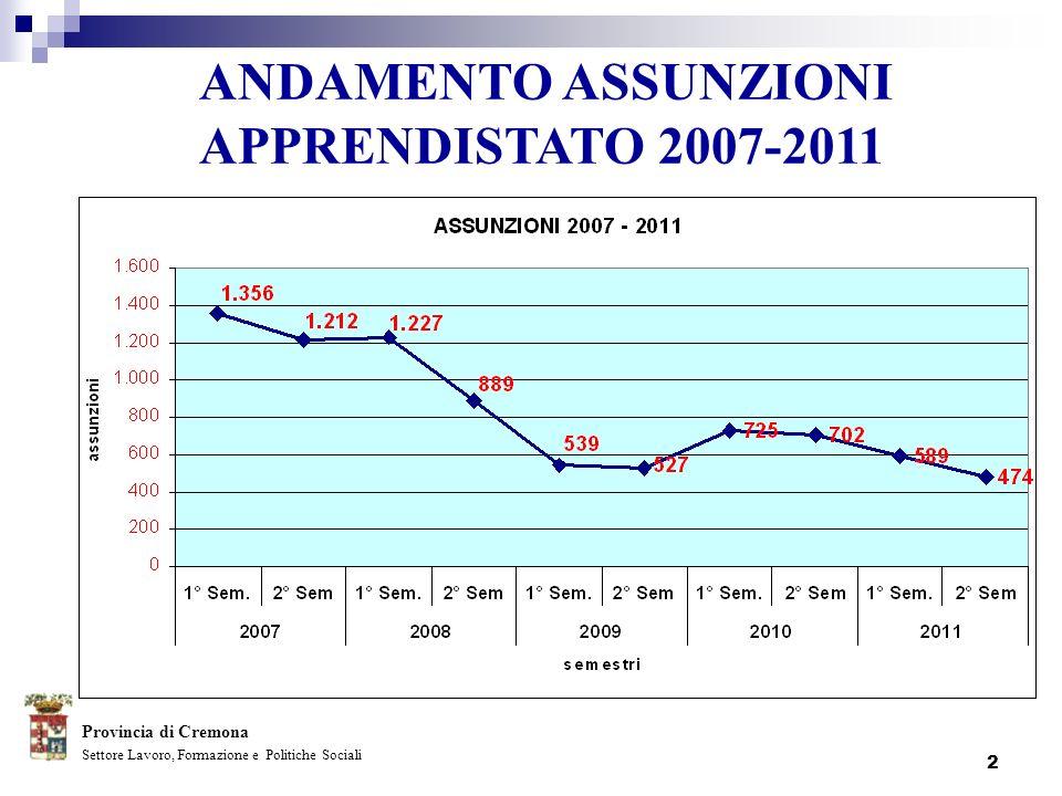 ANDAMENTO ASSUNZIONI APPRENDISTATO 2007-2011