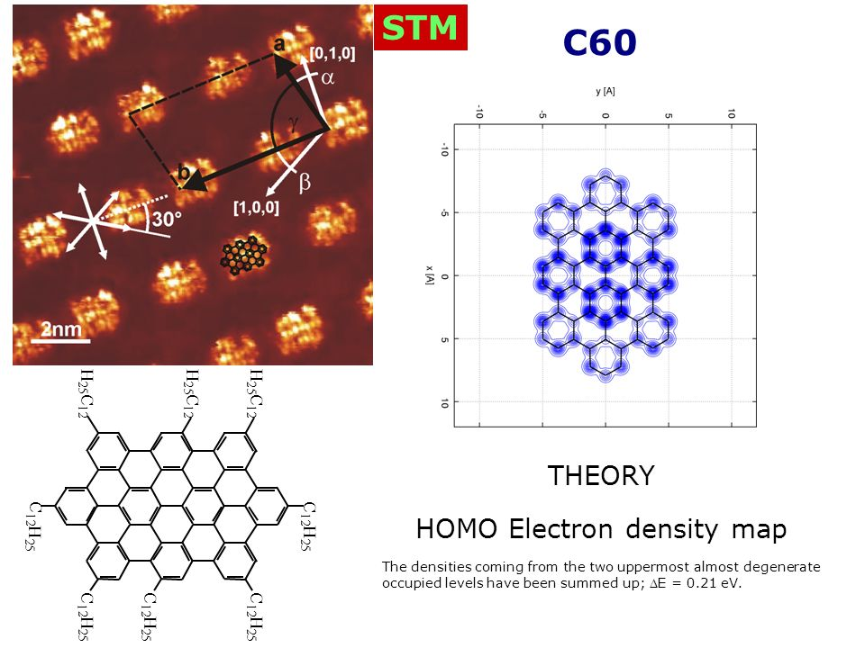 HOMO Electron density map