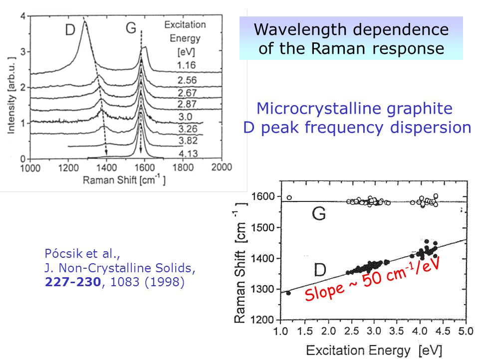 Wavelength dependence of the Raman response