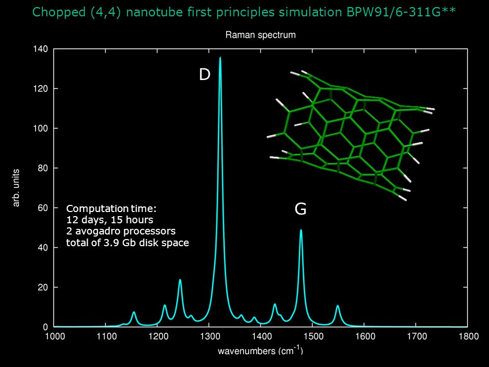 D G Chopped (4,4) nanotube first principles simulation BPW91/6-311G**