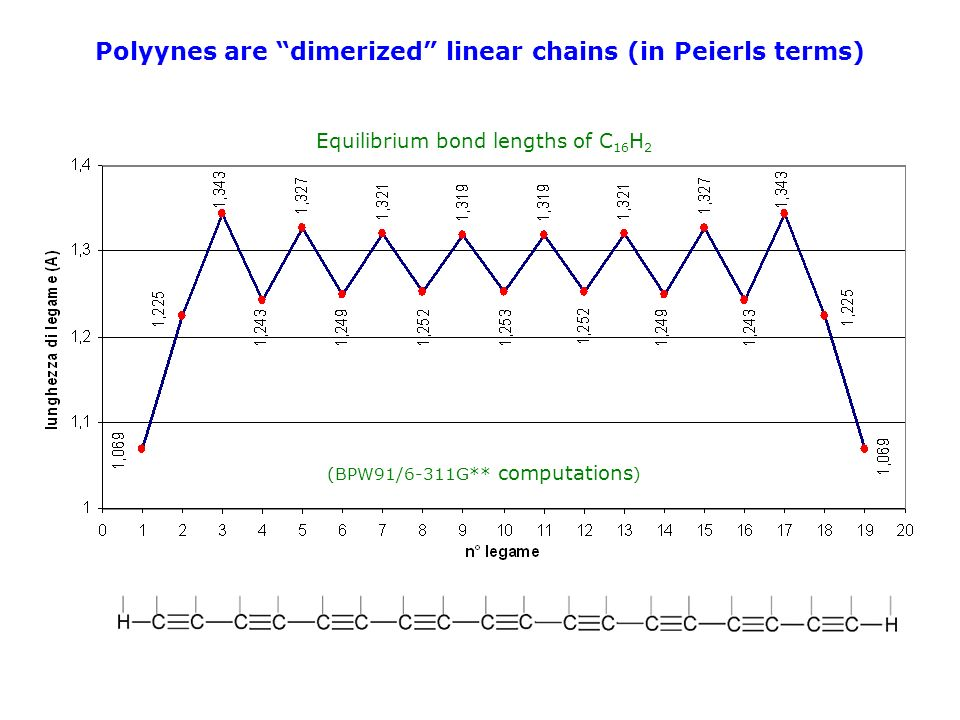 Polyynes are dimerized linear chains (in Peierls terms)
