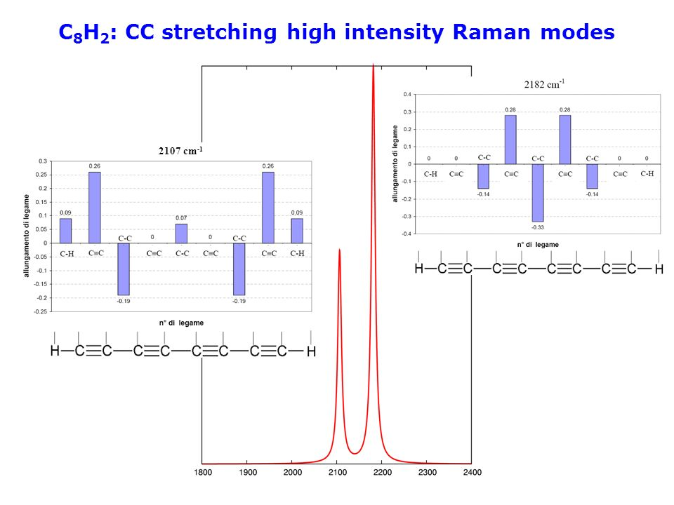 C8H2: CC stretching high intensity Raman modes