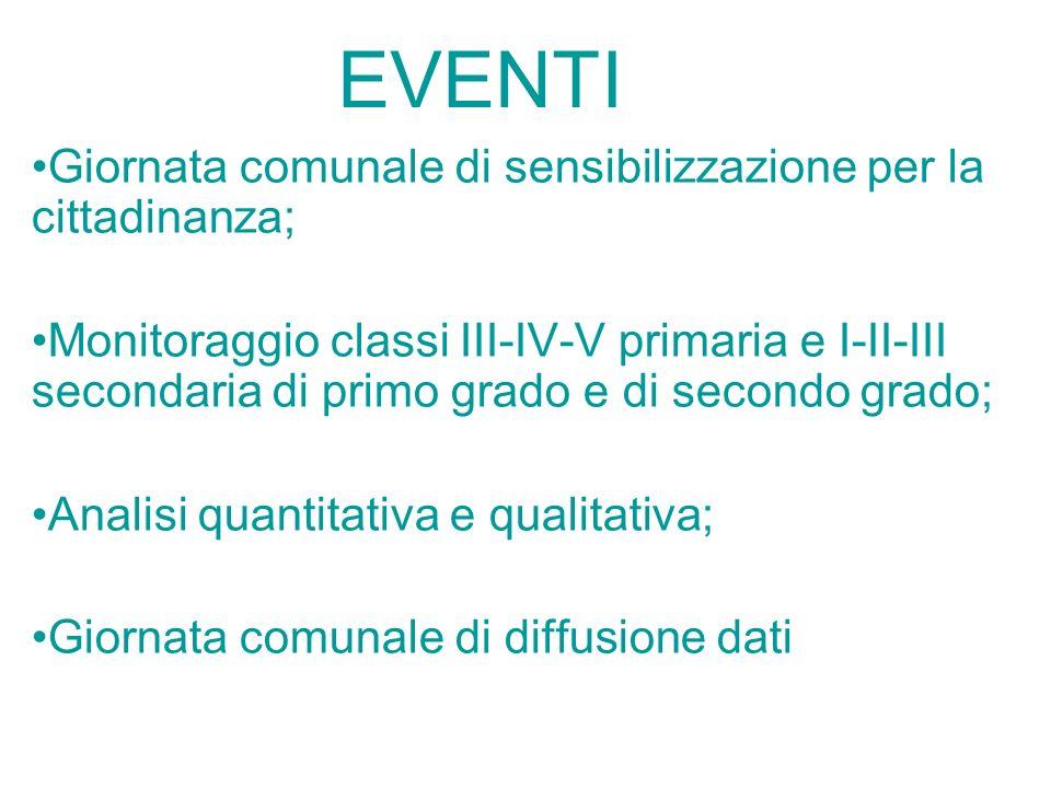EVENTI Giornata comunale di sensibilizzazione per la cittadinanza;