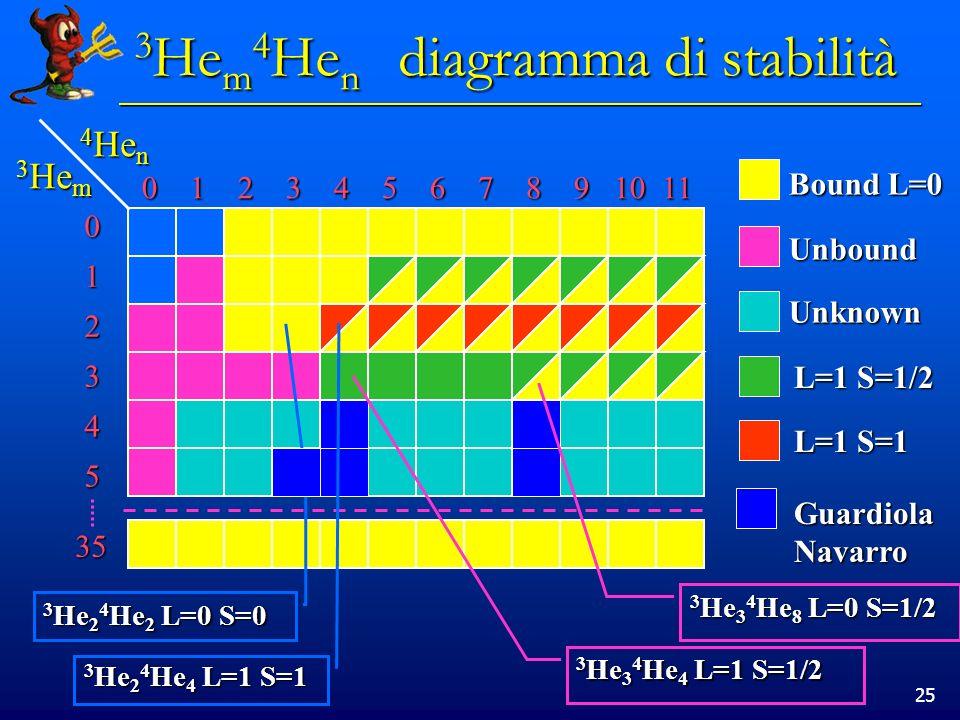 3Hem4Hen diagramma di stabilità