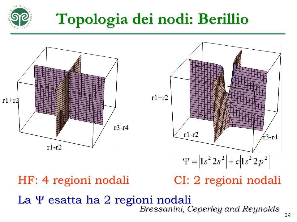 Topologia dei nodi: Berillio
