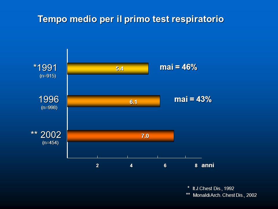 Tempo medio per il primo test respiratorio