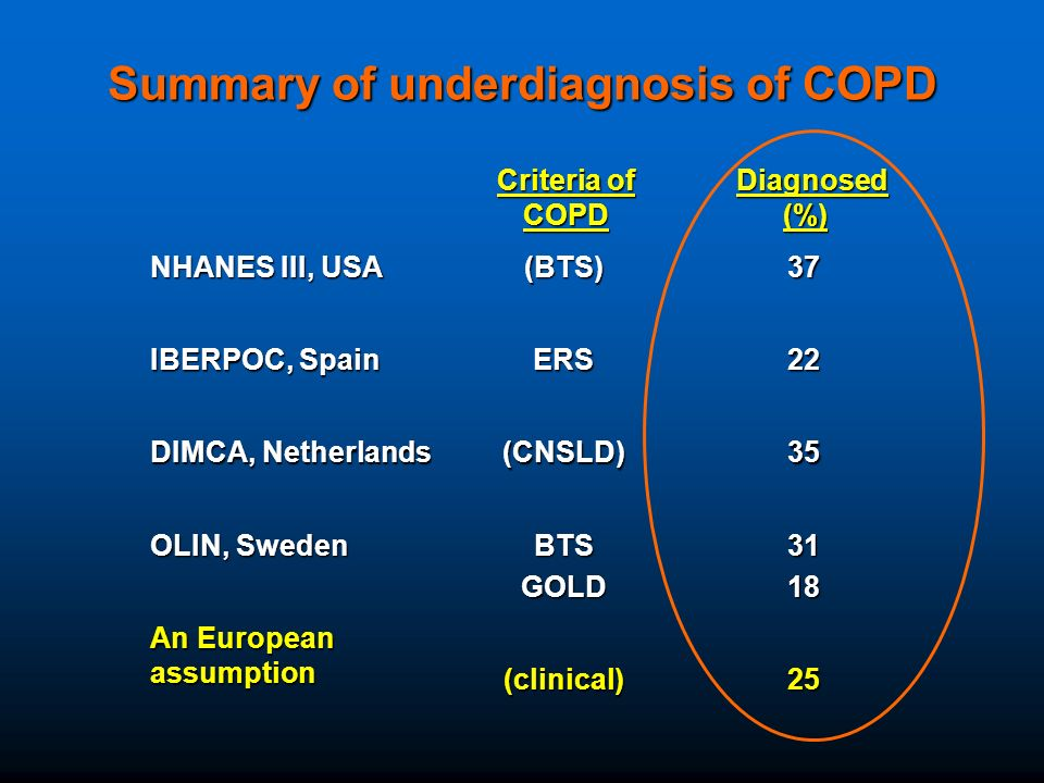 Summary of underdiagnosis of COPD