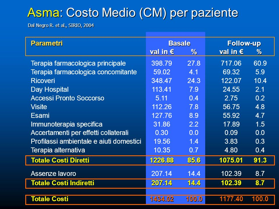 Asma: Costo Medio (CM) per paziente