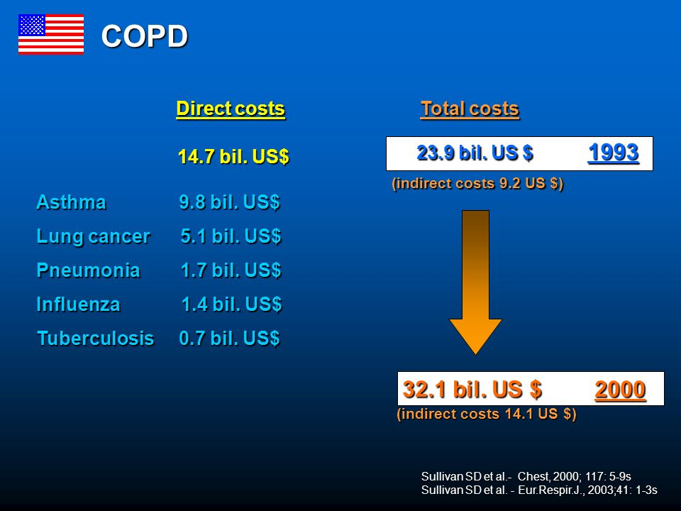 Direct costs Total costs