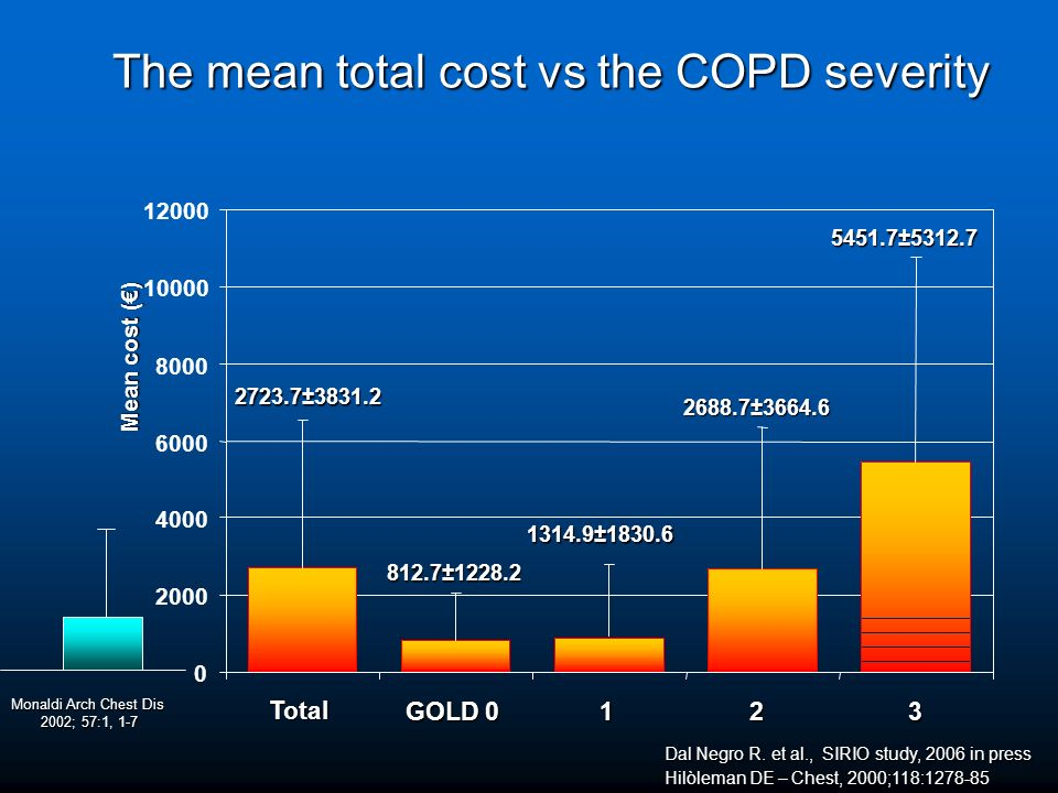 The mean total cost vs the COPD severity