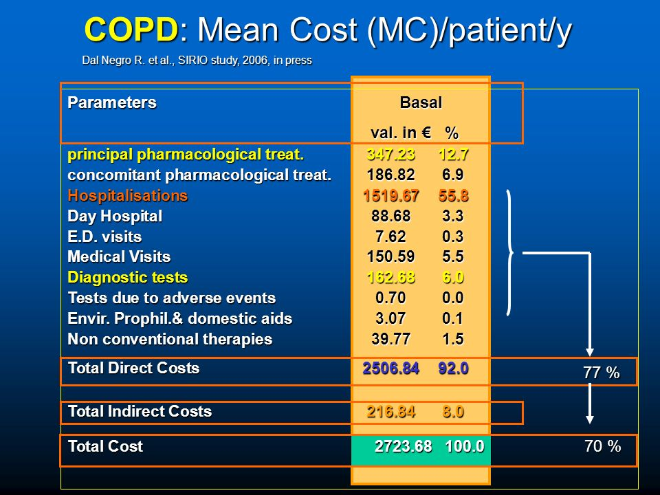 COPD: Mean Cost (MC)/patient/y
