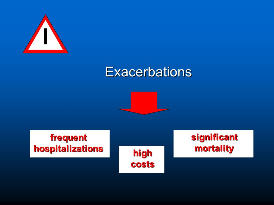 Exacerbations frequent significant hospitalizations mortality high