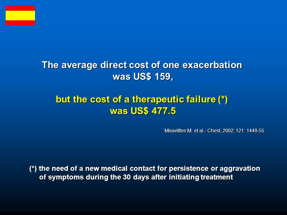 The average direct cost of one exacerbation was US$ 159,