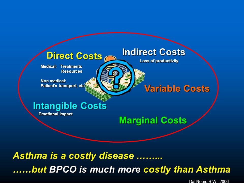 Asthma is a costly disease ……...