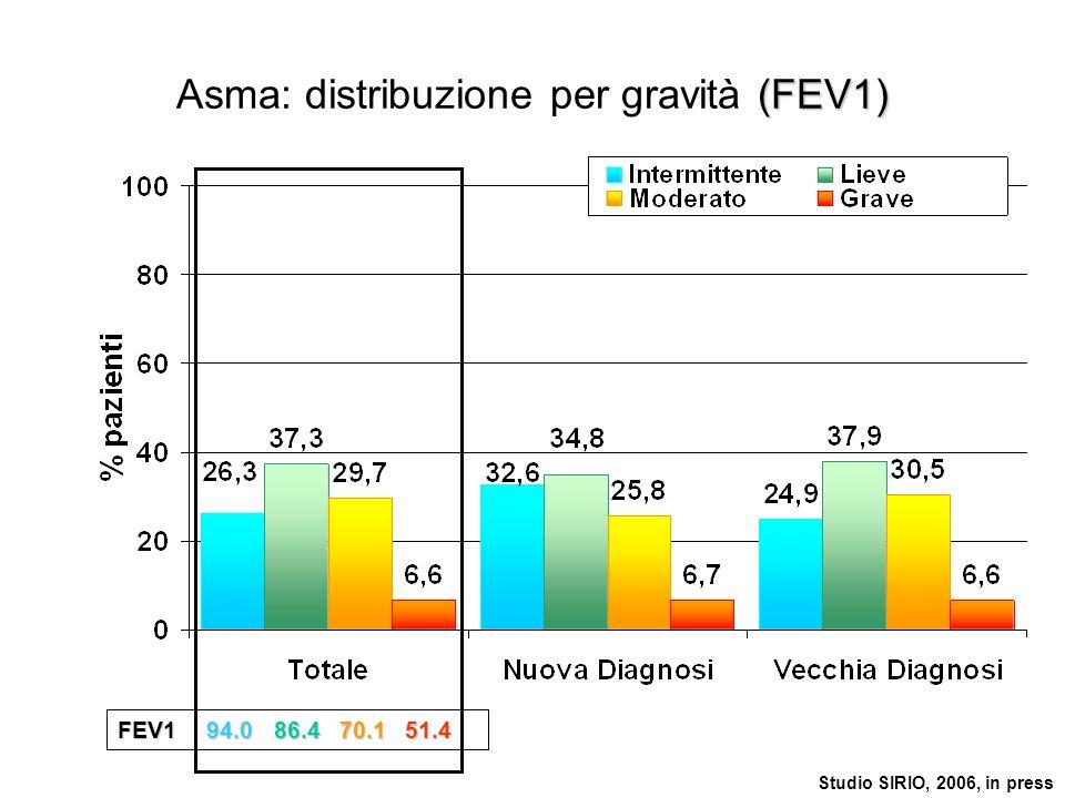 Asma: distribuzione per gravità (FEV1)