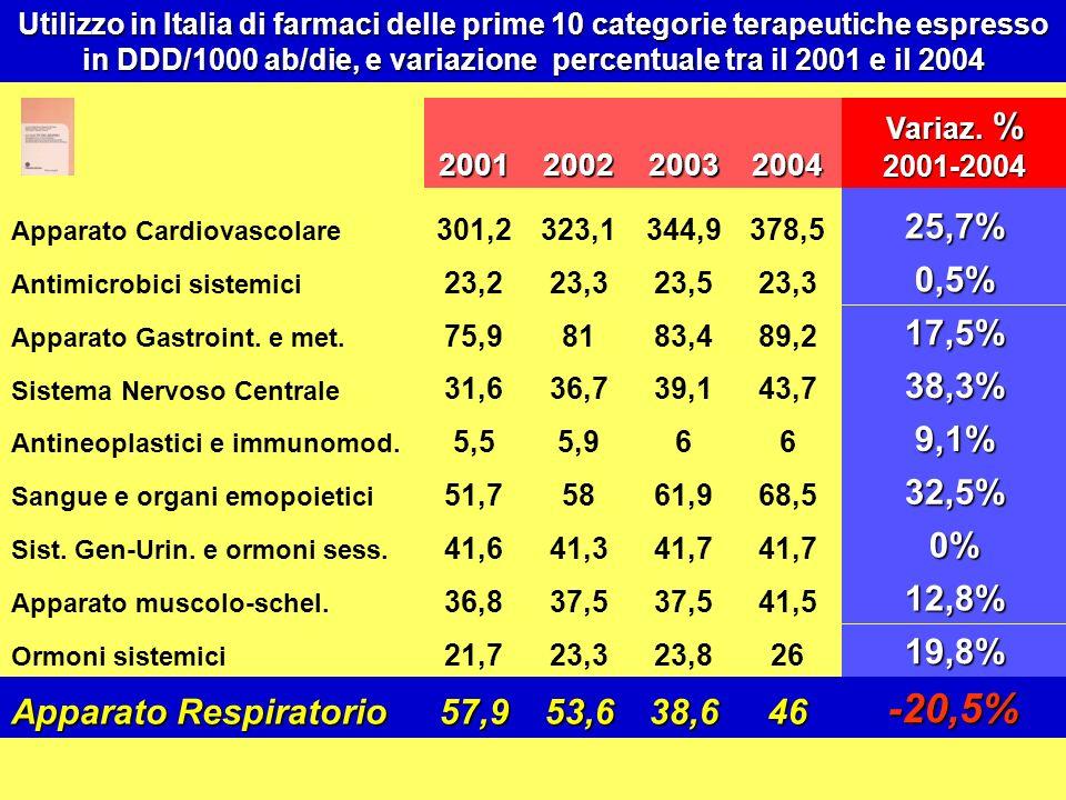 -20,5% 46 38,6 53,6 57,9 Apparato Respiratorio 19,8% 12,8% 0% 32,5%