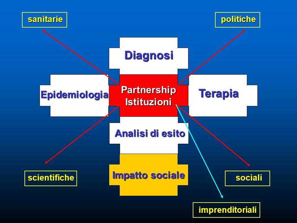 Diagnosi Terapia Partnership Istituzioni Epidemiologia