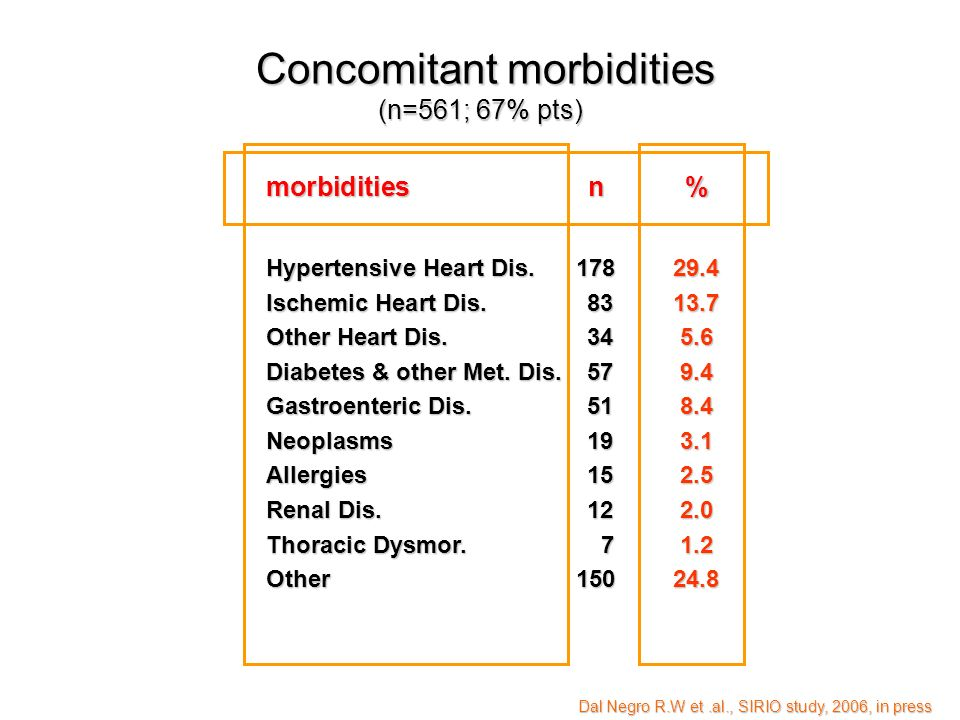 Concomitant morbidities (n=561; 67% pts)