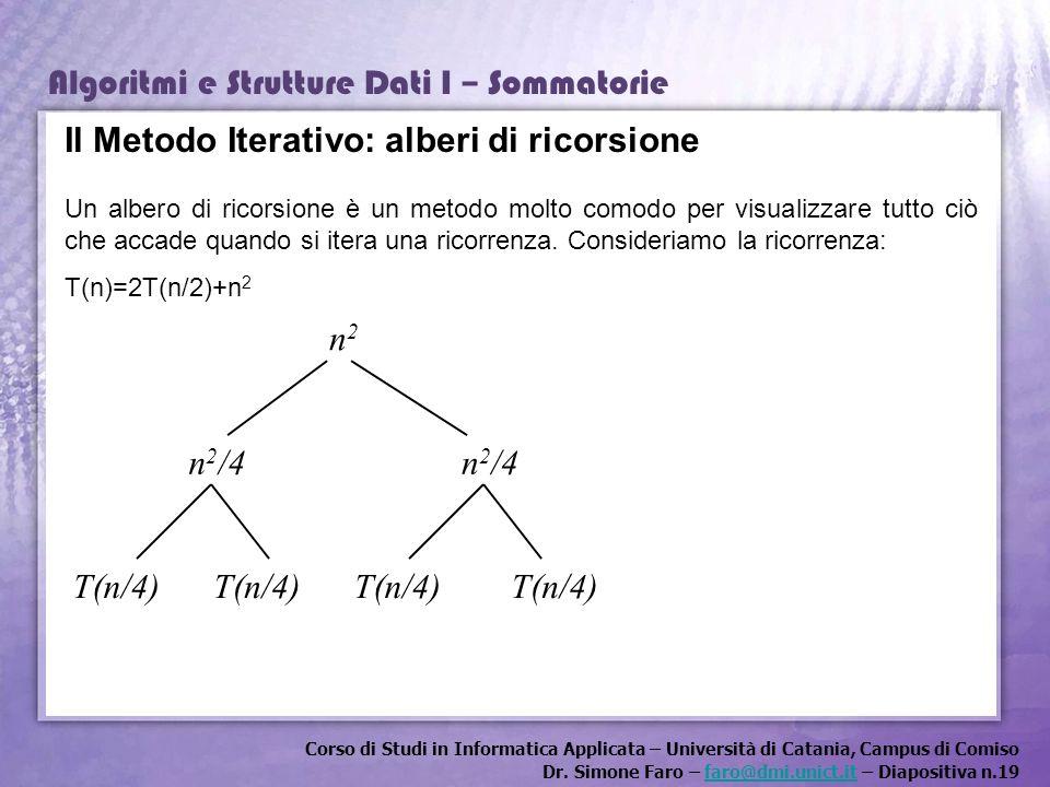 Il Metodo Iterativo: alberi di ricorsione