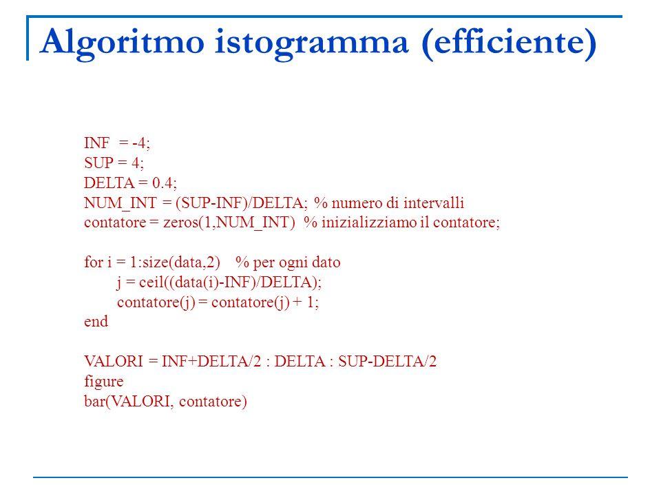 Algoritmo istogramma (efficiente)