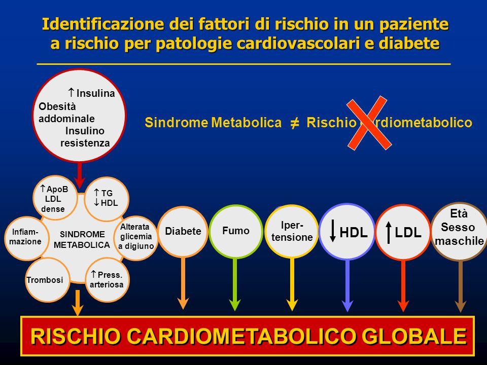 RISCHIO CARDIOMETABOLICO GLOBALE