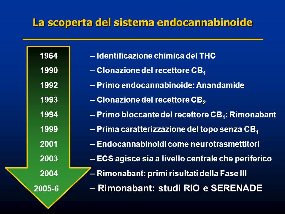 La scoperta del sistema endocannabinoide
