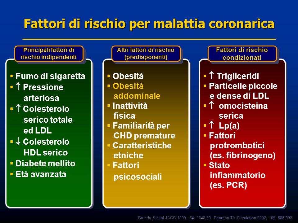 Fattori di rischio per malattia coronarica