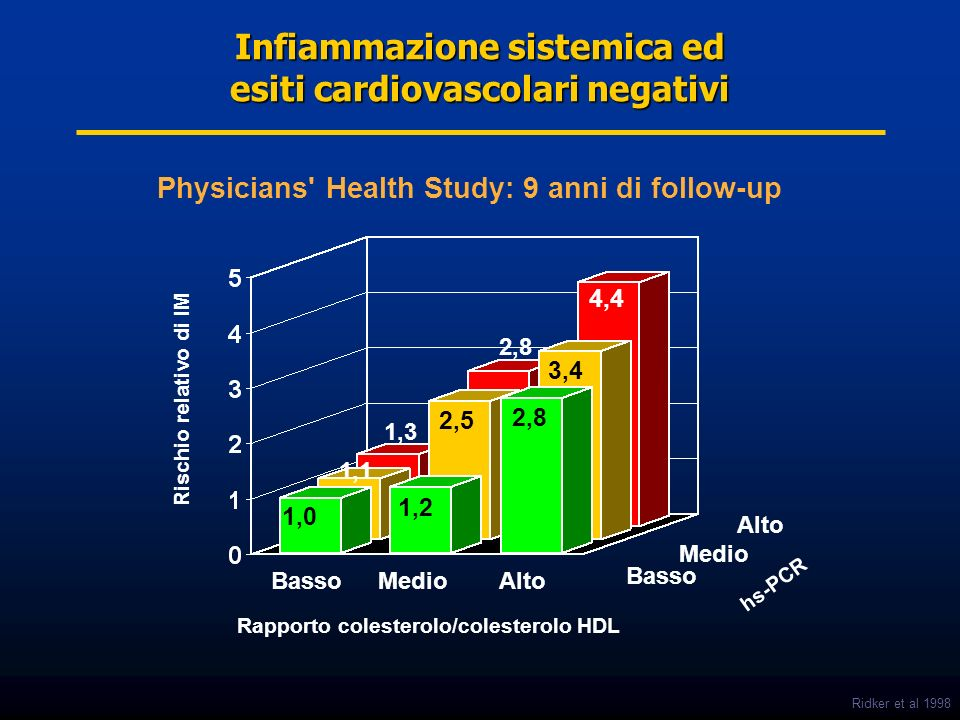 Infiammazione sistemica ed esiti cardiovascolari negativi