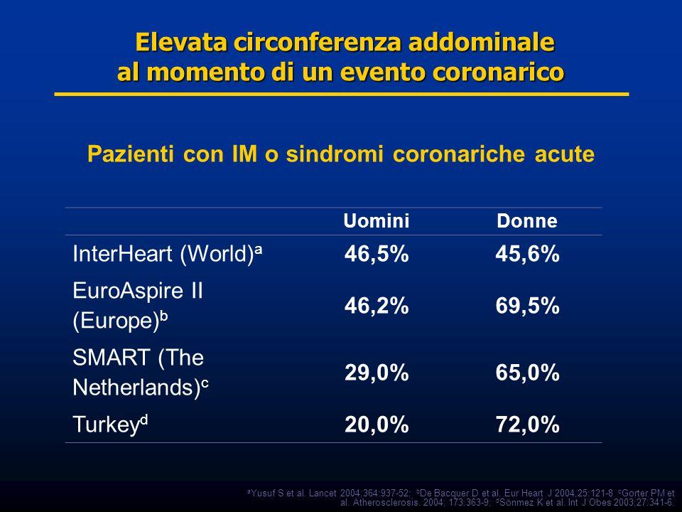 Elevata circonferenza addominale al momento di un evento coronarico