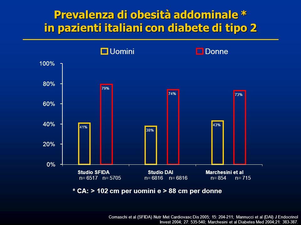 Prevalenza di obesità addominale