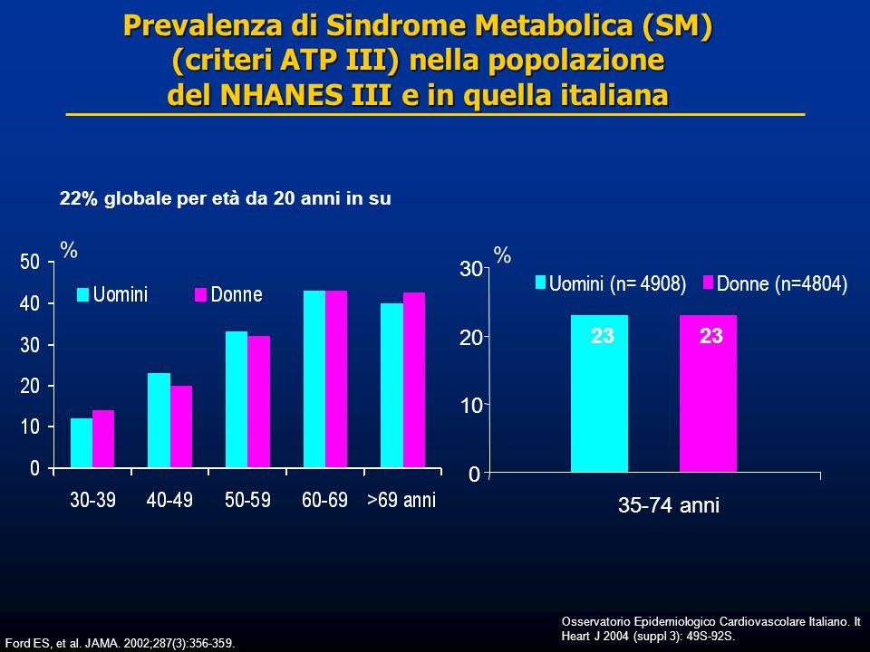 Prevalenza di Sindrome Metabolica (SM) (criteri ATP III) nella popolazione del NHANES III e in quella italiana