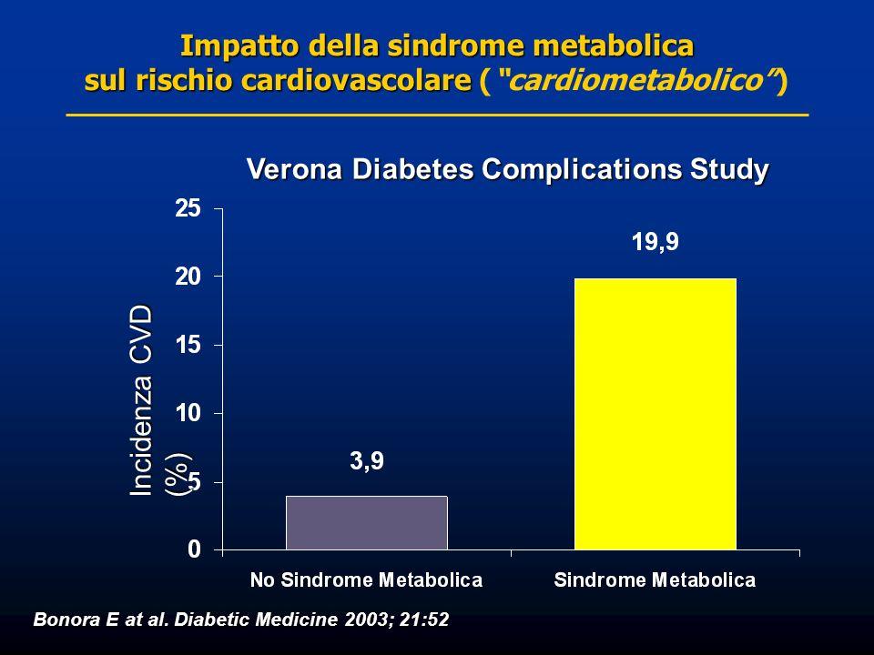 Impatto della sindrome metabolica