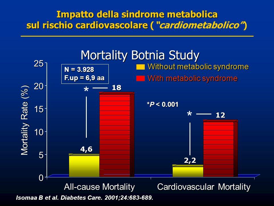 Mortality Botnia Study