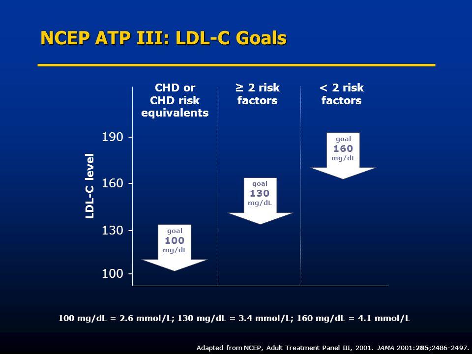 NCEP ATP III: LDL-C Goals