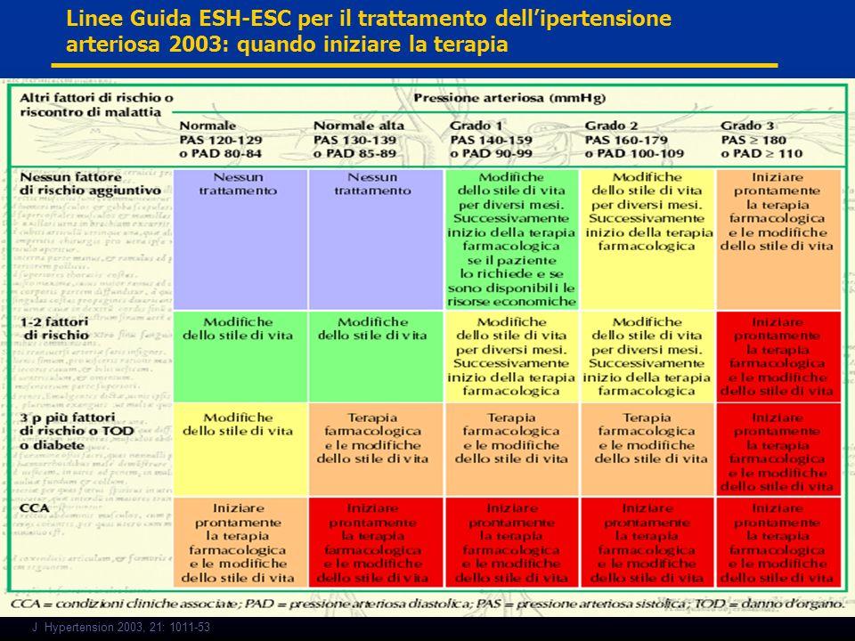 Linee Guida ESH-ESC per il trattamento dell'ipertensione arteriosa 2003: quando iniziare la terapia